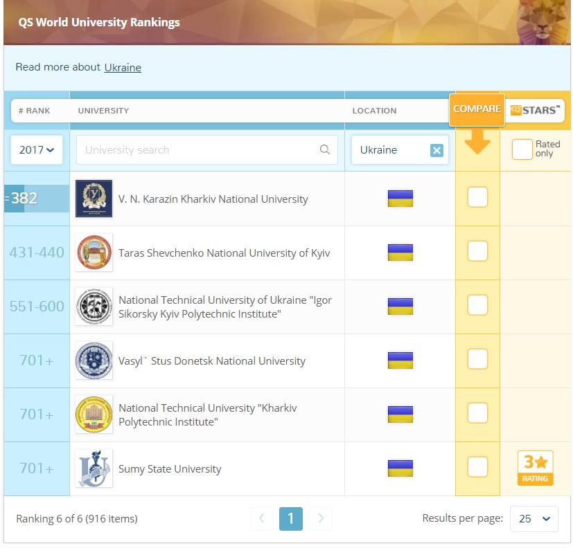 Ukrayna üniversiteleri dünya sıralaması